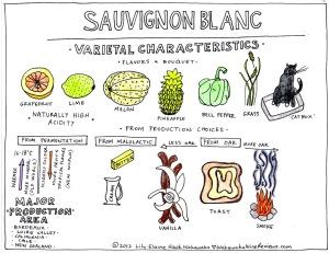 SauvignonBlanc
